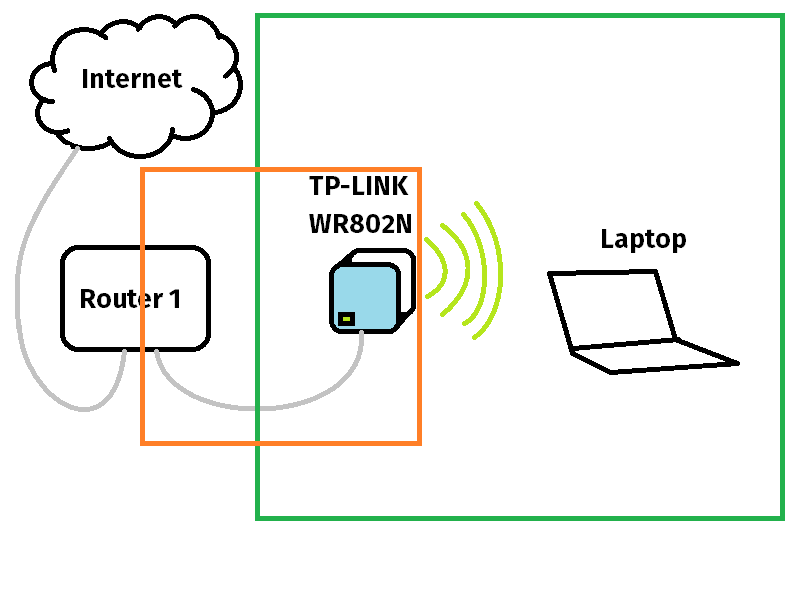 Configuring OpenWRT for TP-Link WR802N | Kenrick's Notes